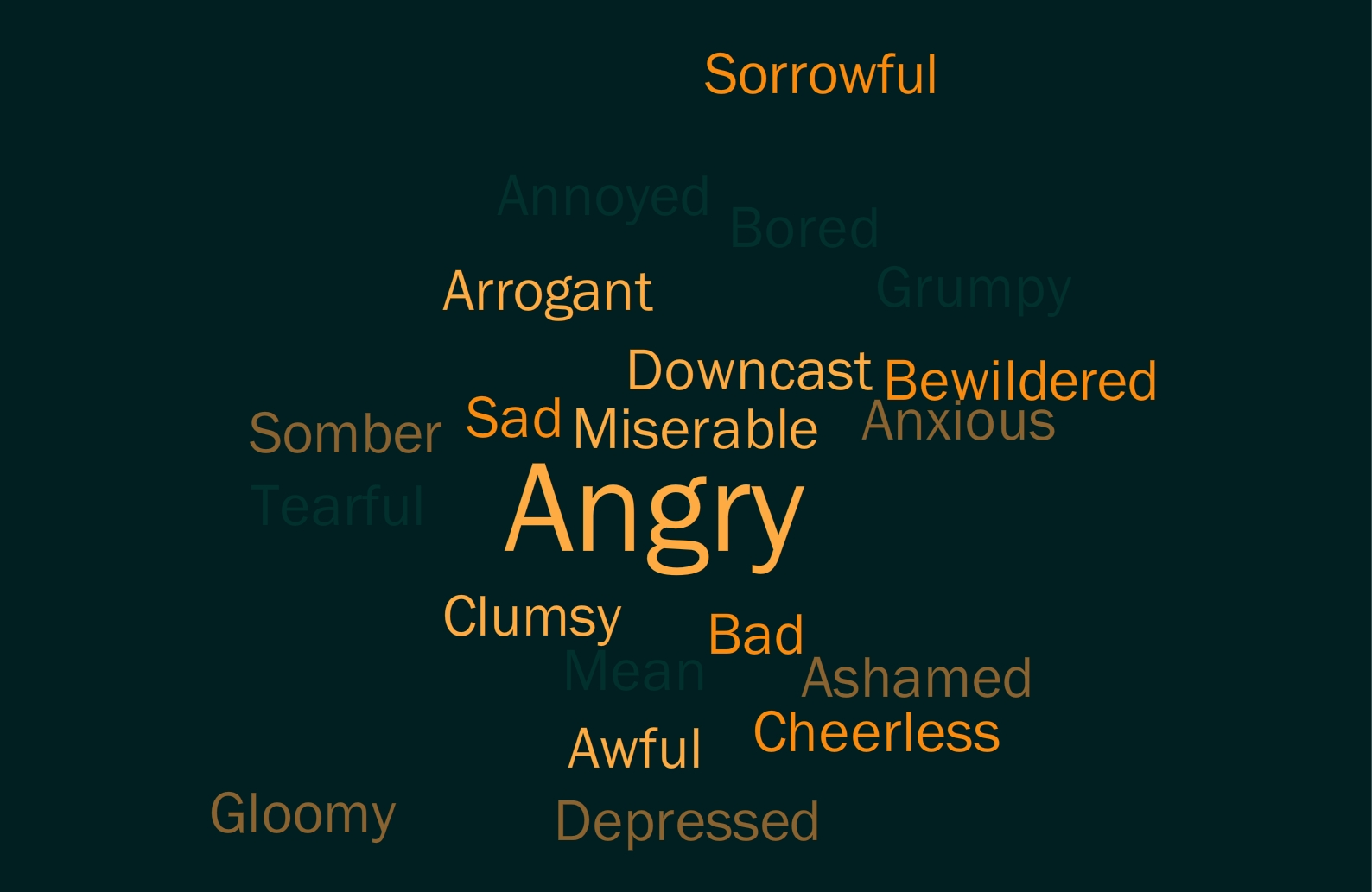 Negative Emotions Descriptive Words